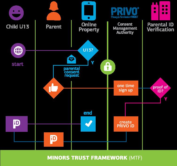 Minors Trust Framework